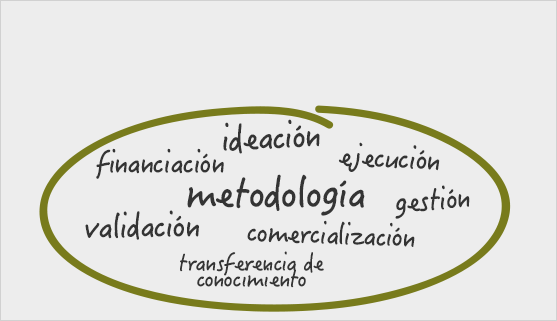 ideación, financiación, ejecución, metodología, gestión, validación, comercialización, transferencia de conocimiento